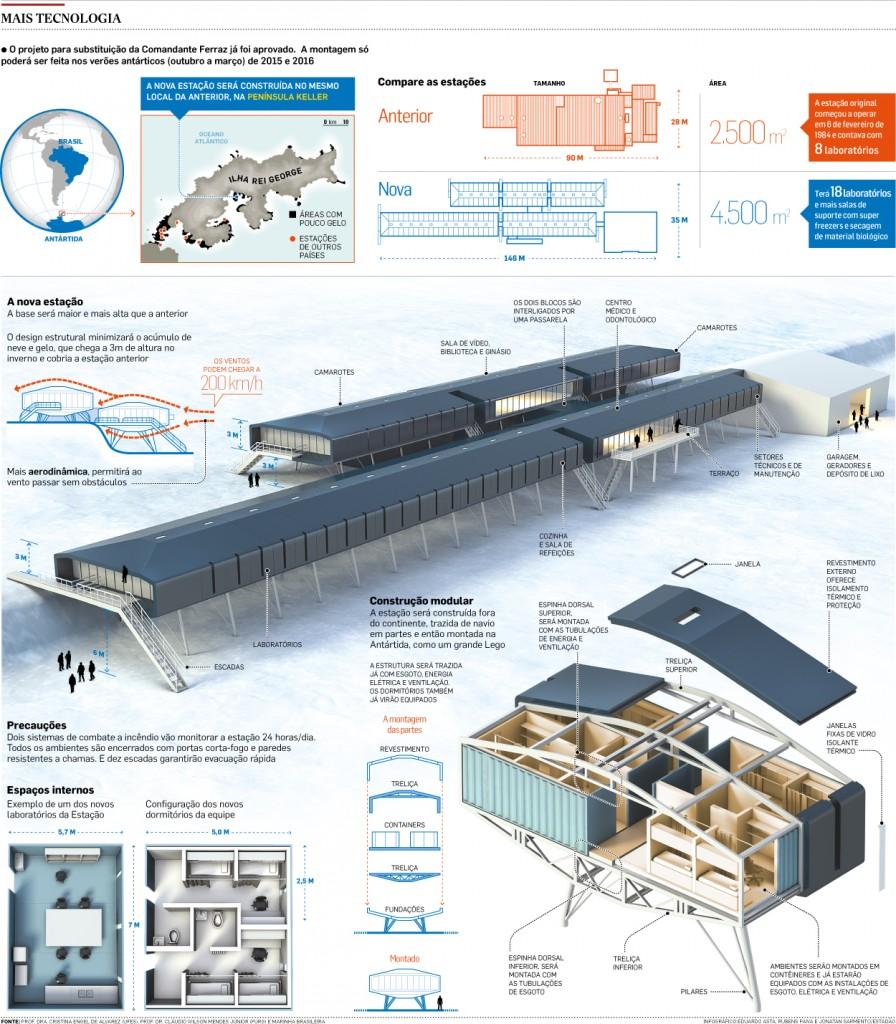Infográfico nova base antartica